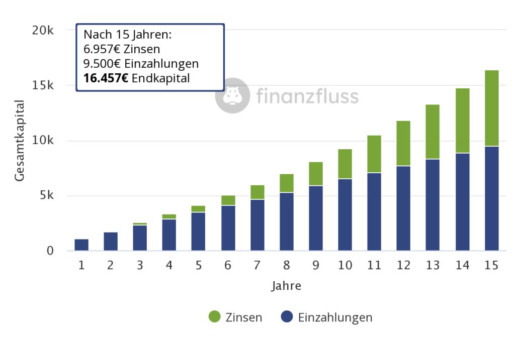 Junior-Depot Sparplan Finanzfluss Zinseszins 15 Jahre